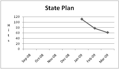 Chart for State Plan Training