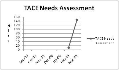 Chart for TACE Needs Assessment and Workplan Training