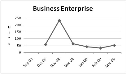 Chart for Business enterprise training