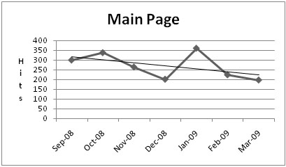 Chart for Main Page Usage